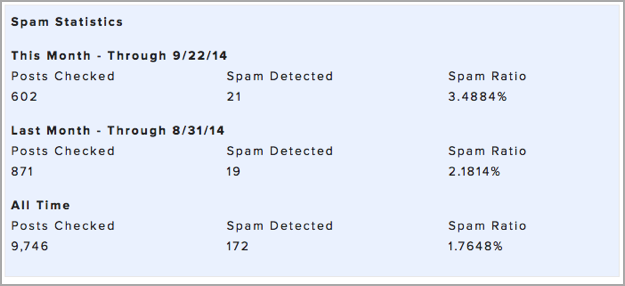Spam Detection Stats